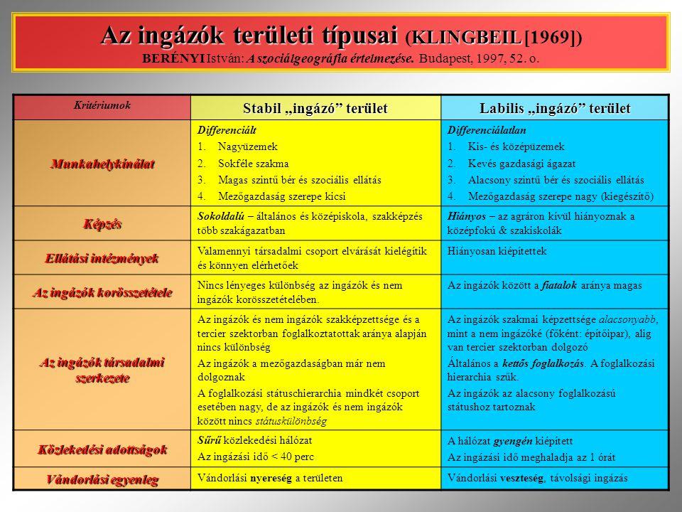Az ingázók területi típusai (KLINGBEIL [1969]) BERÉNYI István: A szociálgeográfia értelmezése. Budapest, 1997, 52. o.